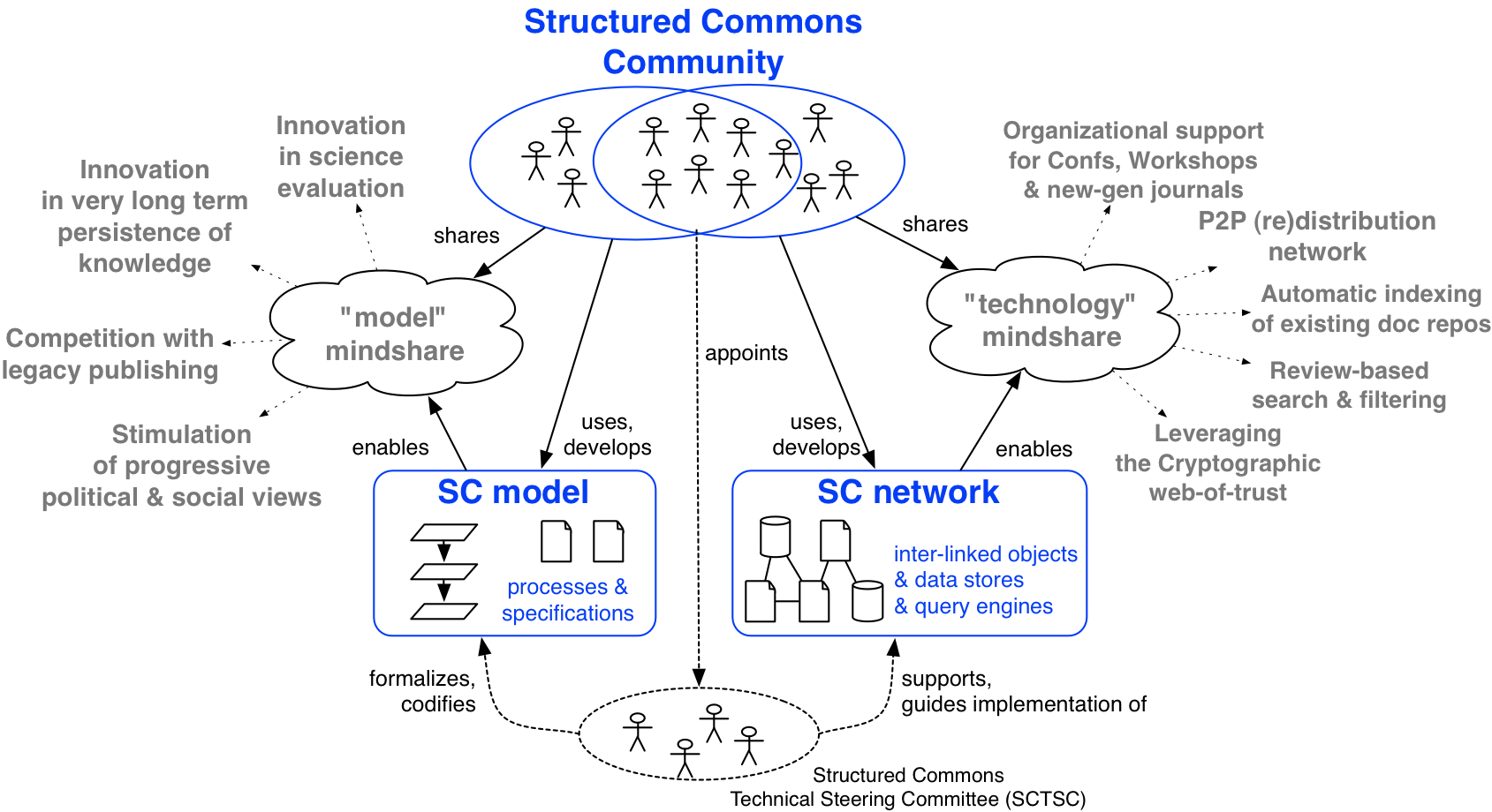 Diagram of the Structured Commons dual approach.